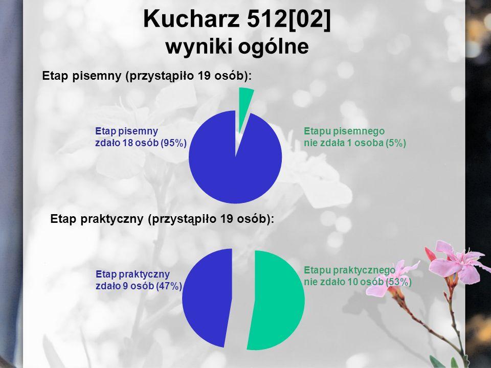 Kucharz 512[02] wyniki ogólne